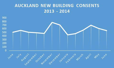 Auckland building consents